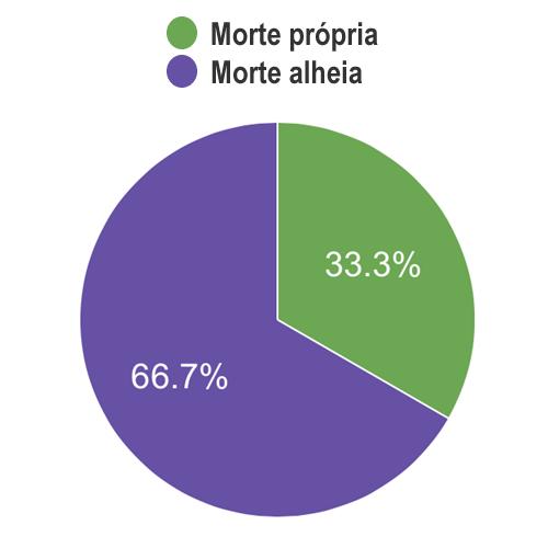 grafico_morte